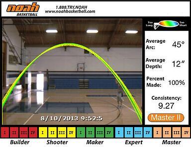 Basketball Shooting Arc Plot