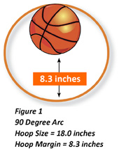 Figure 1: 90 Degree Arc