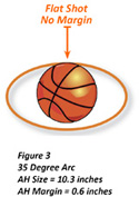 35 Degree Shooting Arc and Apparent Hoop Size