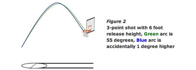 3 point shot with without proper arc and entry angle and depth bounces off the front of the rim