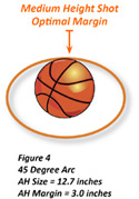 45 Degree Shooting Arc and Apparent Hoop Size