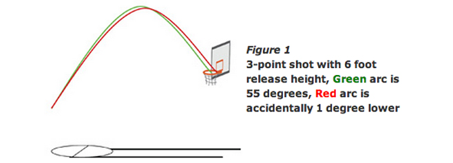 3 point shot with 6 foot release height comparing arc of two basketball shots