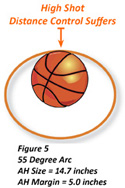55 Degree Shooting Arc and Apparent Hoop Size