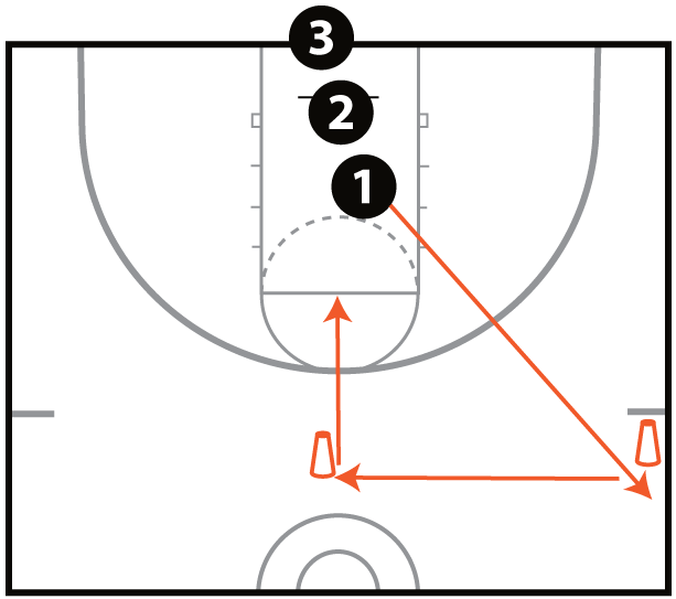 Sprint Shooting Drill 2