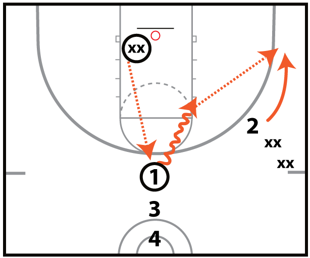 Circle Shooting Drill
