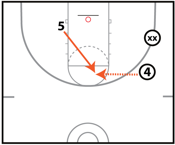 Pit Post Shooting Drill