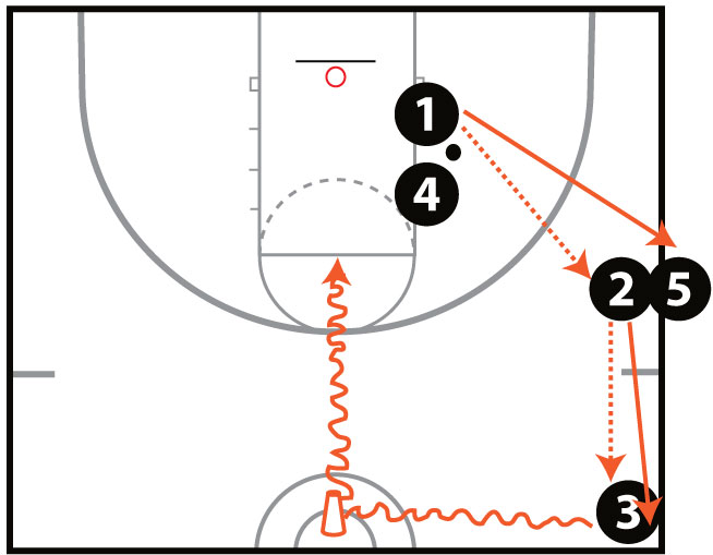 Transition Shooting Drill