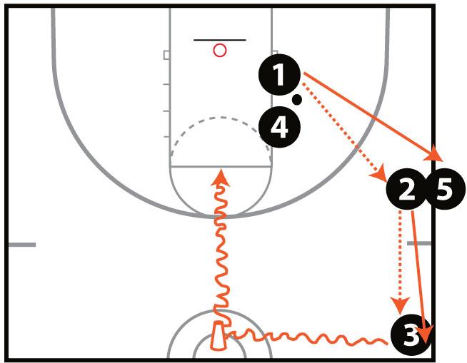 Transition Shooting Drill