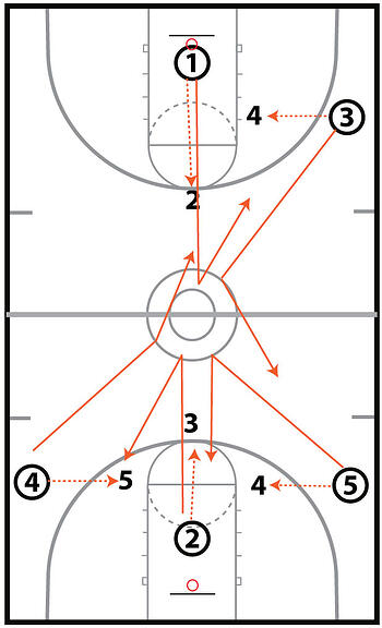 Noah Basketball Shooting Drills