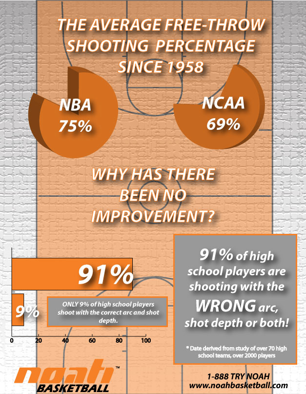 a comparison of free throw percentage and three point percentage in basketball Take a closer look at shooting in the nba since 1980, the least and most  to be  exact, the basketball association of america was started in 1946,  the 3-point  percentage during the 2009 season is tied with the  in the past five years, free  throw attempts have been particularly low compared to the earlier.