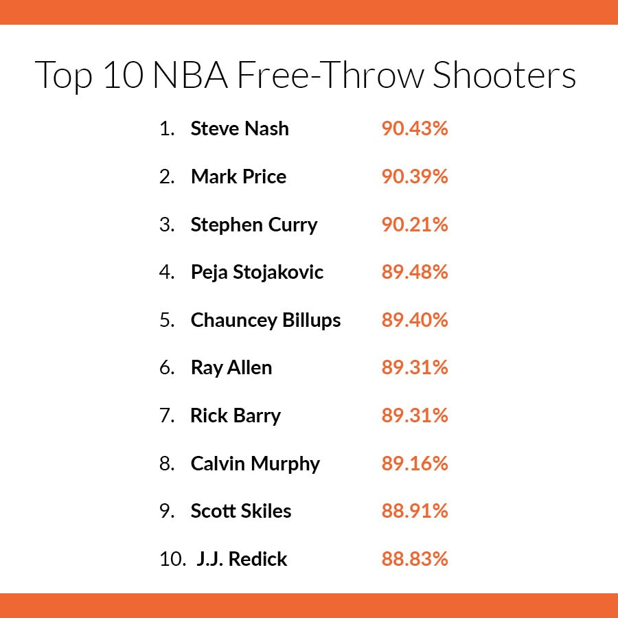 Noah-Basketball-Blog-October-Free-Throw-Graphic